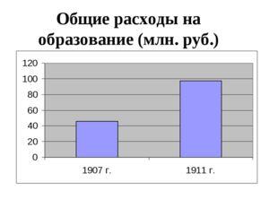 Общие расходы на образование (млн. руб.)
