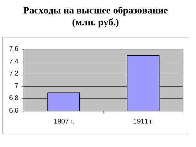 Расходы на высшее образование (млн. руб.)