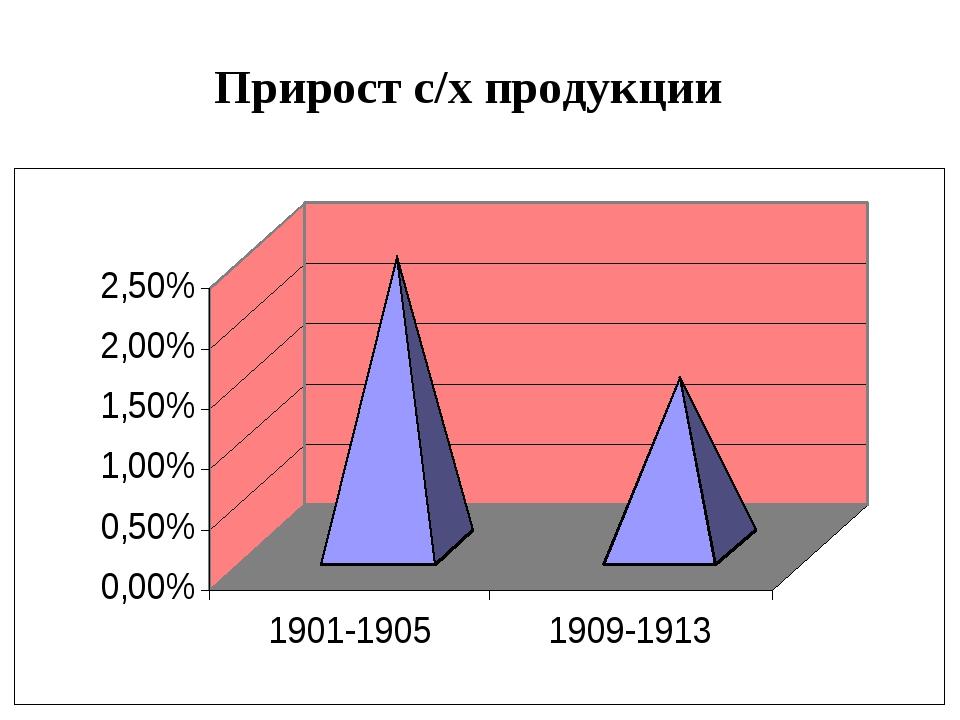 Прирост с/х продукции