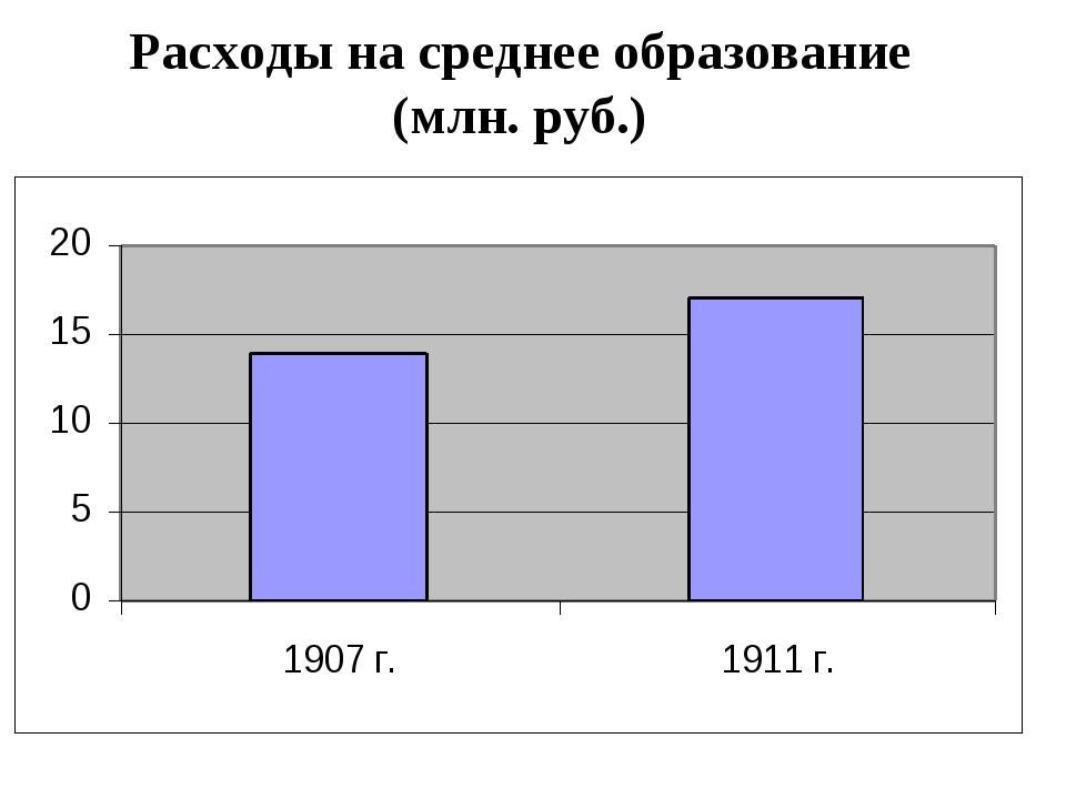 Расходы на среднее образование (млн. руб.)