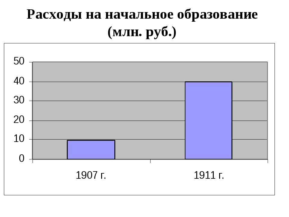 Расходы на начальное образование (млн. руб.)