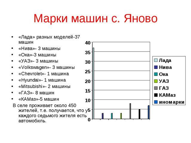 Марки машин с. Яново «Лада» разных моделей-37 машин «Нива»- 3 машины «Ока»-3...