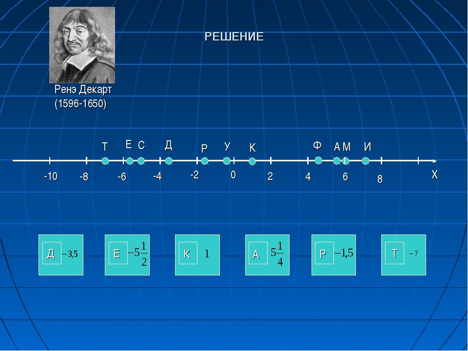 Т Е С Д Р У К Ф А М И 0 -2 -4 -6 -8 -10 2 4 6 8 Ренэ Декарт (1596-1650) Д Е К...
