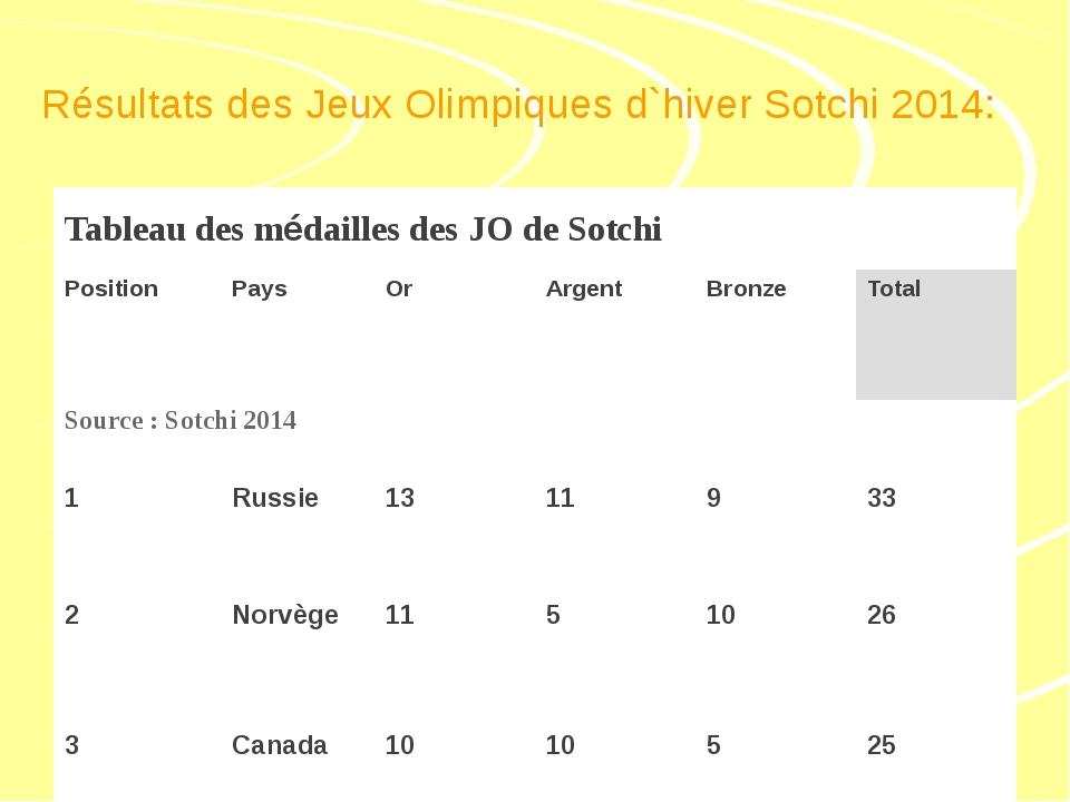 Résultats des Jeux Olimpiques d`hiver Sotchi 2014: Tableau des médailles des...