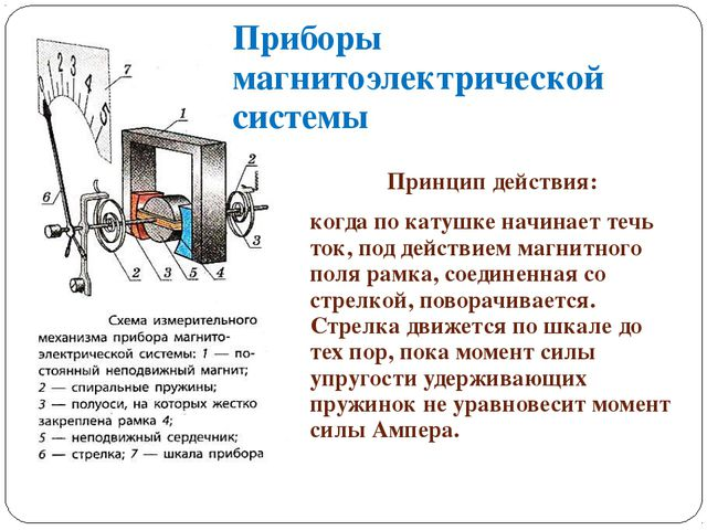 Приборы магнитоэлектрической системы Принцип действия: когда по катушке начин...