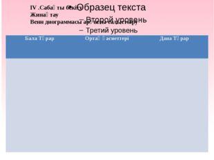 IV .Сабақты бекіту Жинақтау Венн диограммасы арқылы салыстыру Бала Тұрар  О