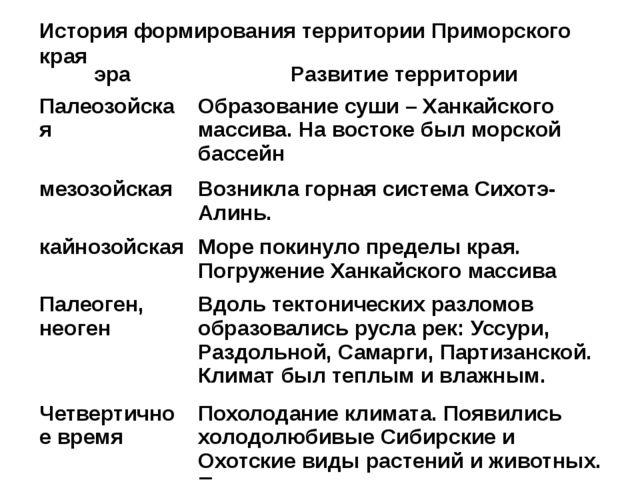 История формирования территории Приморского края эра Развитие территории Пале...