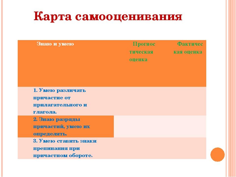Карта самооценивания Знаю и умею Прогностическая оценка Фактическая оценка 1....