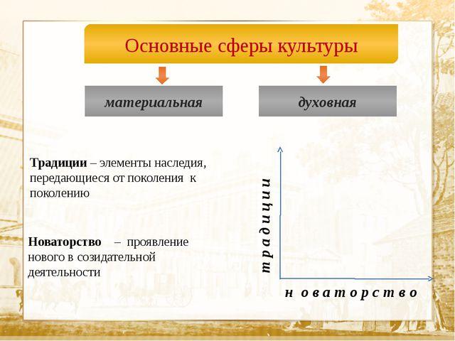 Текст Основные сферы культуры материальная духовная т р а д и ц и и н о в а...