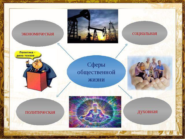 Название презентации Сферы общественной жизни социальная духовная экономическ...