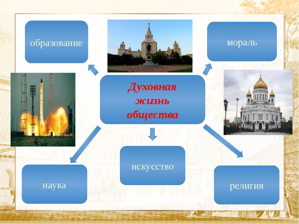 Текст Духовная жизнь общества образование мораль наука искусство религия