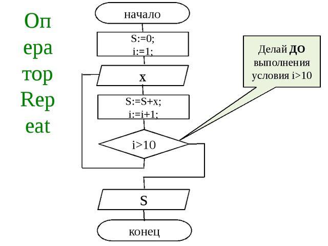 Оператор Repeat Делай ДО выполнения условия i>10 начало i>10 x S конец S:=0;...