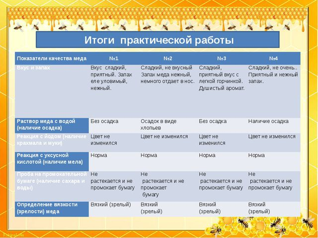 Итоги практической работы Показатели качества меда №1 №2 №3 №4 Вкус и запах...