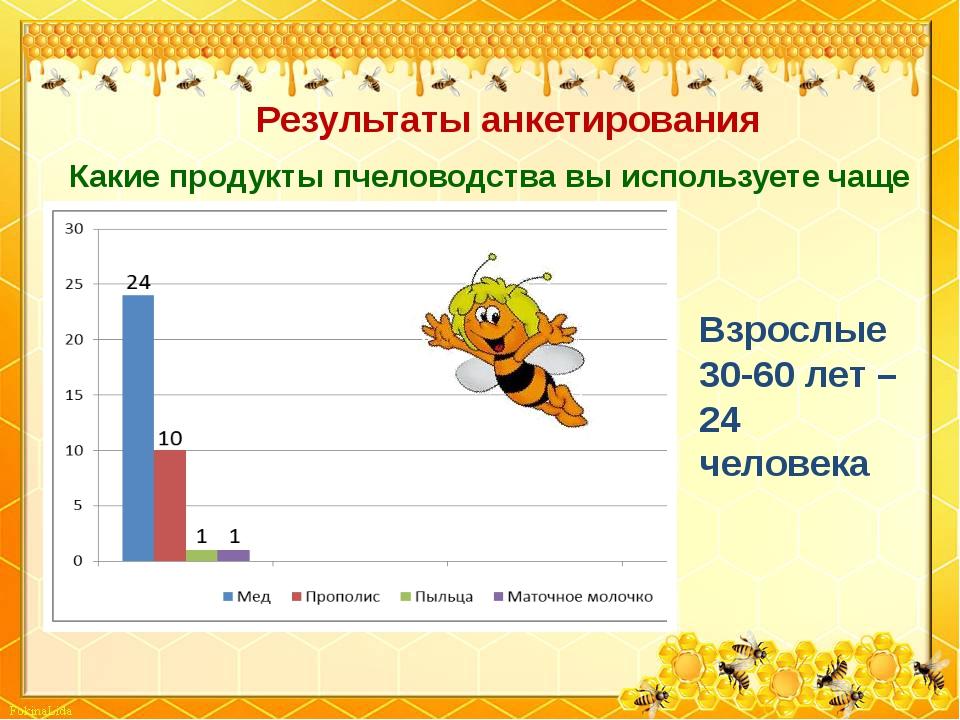 Какие продукты пчеловодства вы используете чаще всего? Результаты анкетирован...