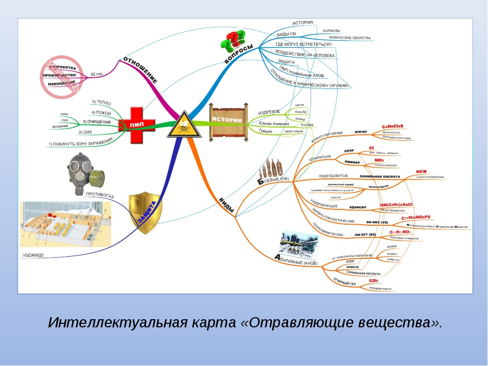 Интеллектуальная карта «Отравляющие вещества».