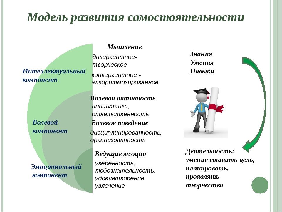 Интеллектуальный компонент Волевой компонент Эмоциональный компонент Знания У...