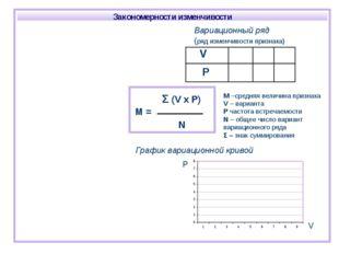 График вариационной кривой M –средняя величина признака V – варианта P частот