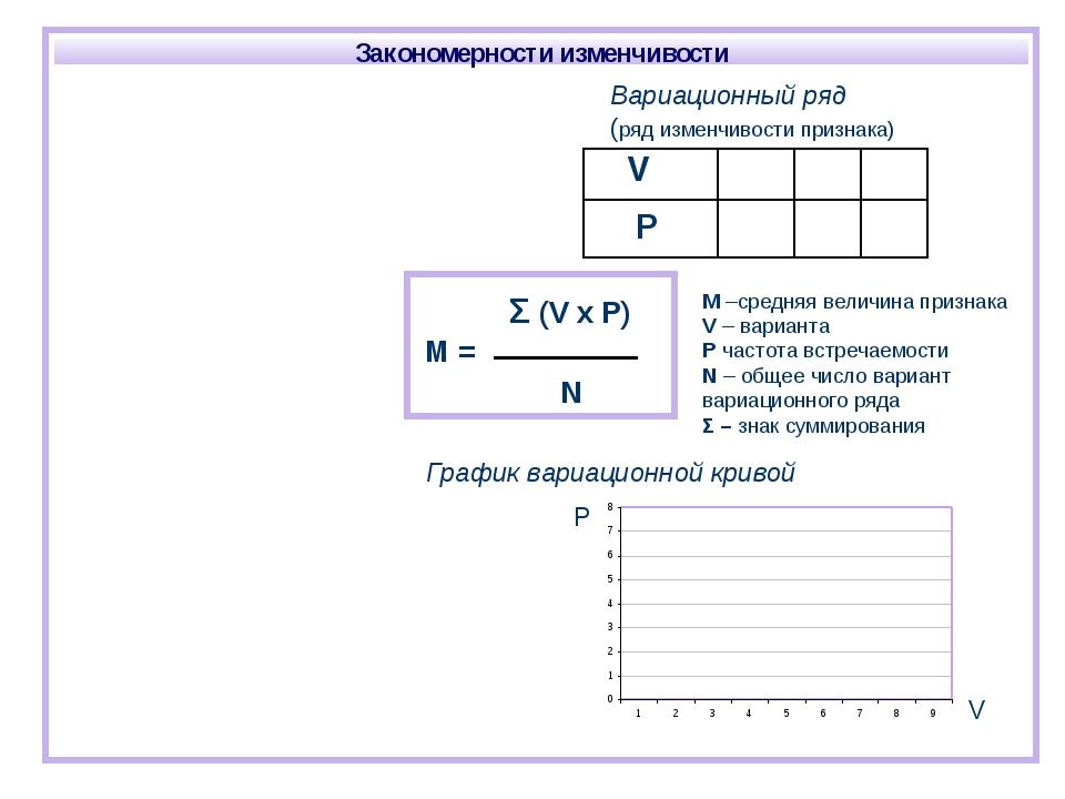 График вариационной кривой M –средняя величина признака V – варианта P частот...