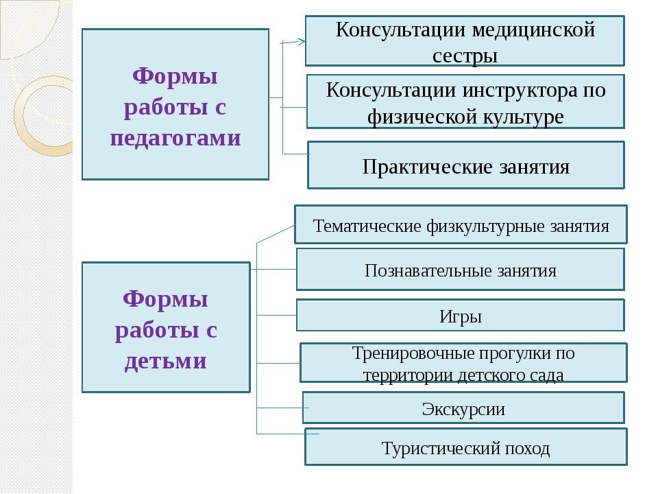 Формы работы с педагогами Консультации медицинской сестры Консультации инстру...