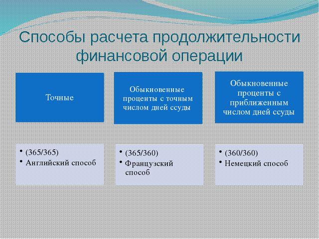 Способы расчета продолжительности финансовой операции