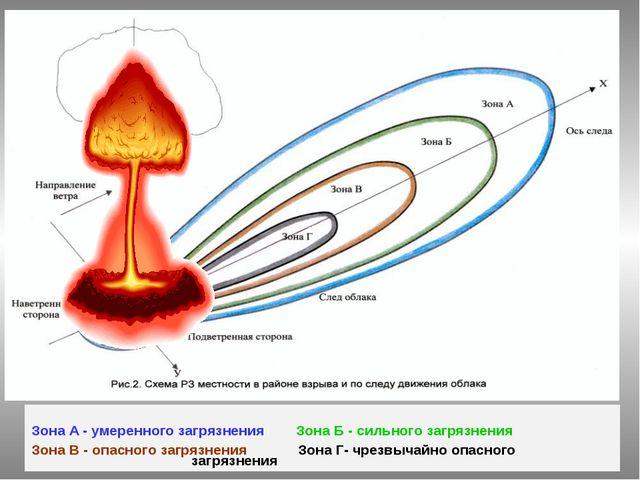 Зона А - умеренного загрязнения Зона Б - сильного загрязнения Зона В - опасн...