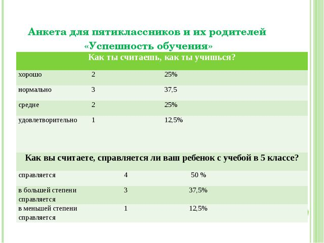 Анкета для пятиклассников и их родителей «Успешность обучения» Как ты считаеш...