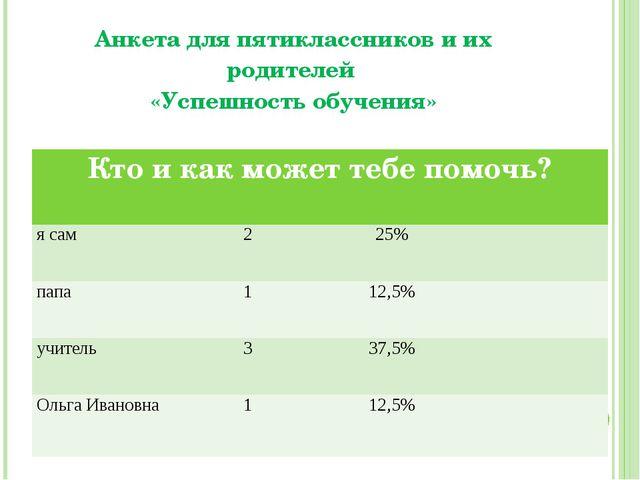 Анкета для пятиклассников и их родителей «Успешность обучения» Кто и как може...
