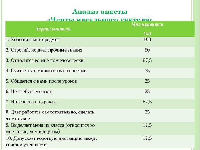 Анализ анкеты «Черты идеального учителя» Черты учителя Мне нравится (%) 1. Хо...