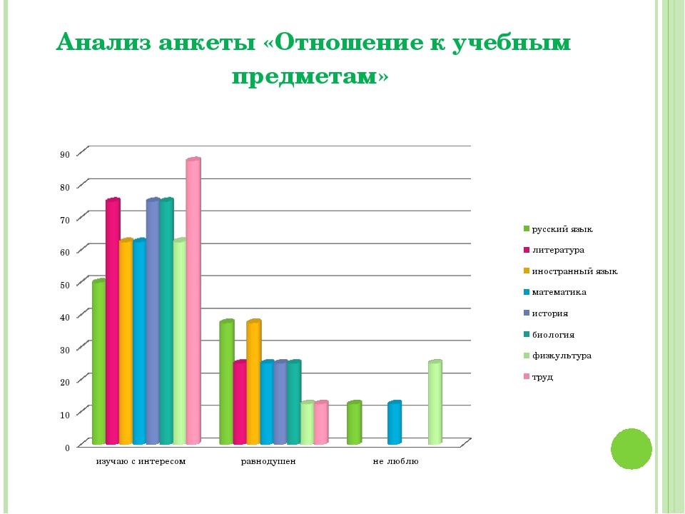Анализ анкеты «Отношение к учебным предметам»