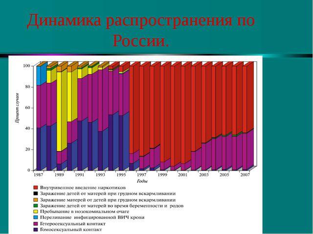 Динамика распространения по России.