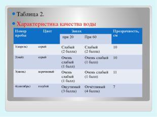 Таблица 2. Характеристика качества воды Номер пробы Цвет Запах Прозрачность,