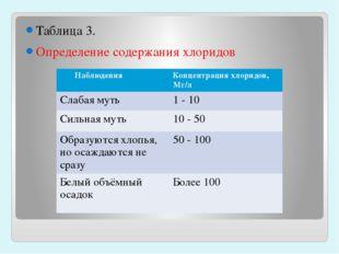Таблица 3. Определение содержания хлоридов Наблюдения Концентрация хлоридов,