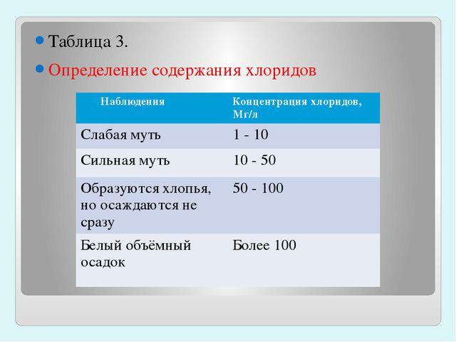 Таблица 3. Определение содержания хлоридов Наблюдения Концентрация хлоридов,...