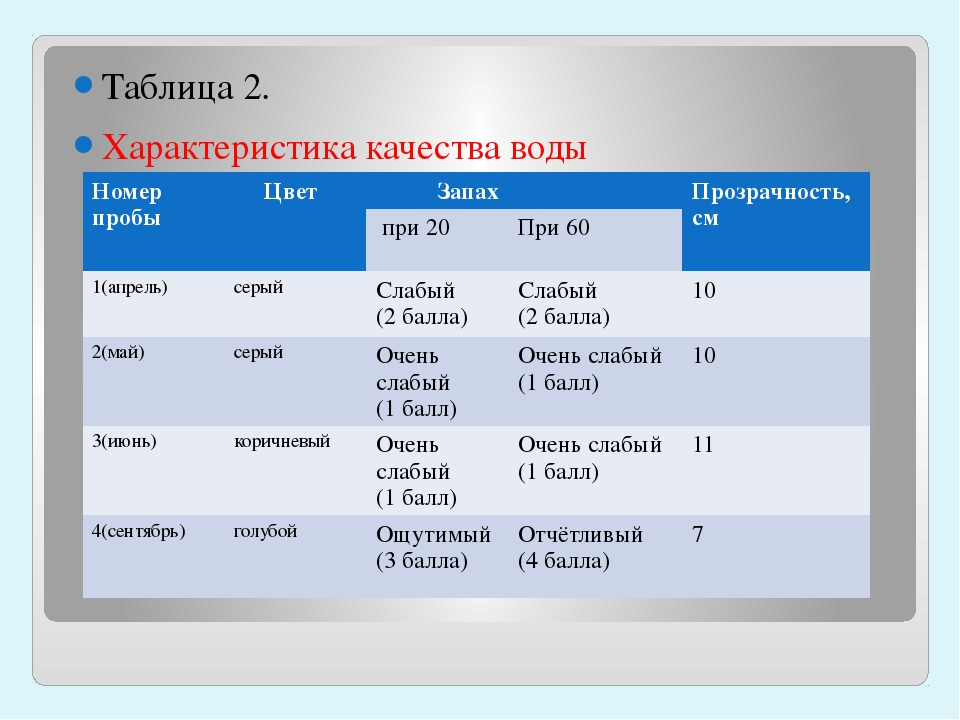 Таблица 2. Характеристика качества воды Номер пробы Цвет Запах Прозрачность,...