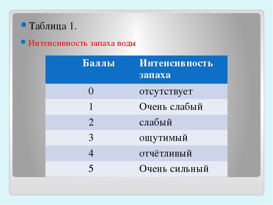 Таблица 1. Интенсивность запаха воды Баллы Интенсивность запаха 0 отсутствуе...