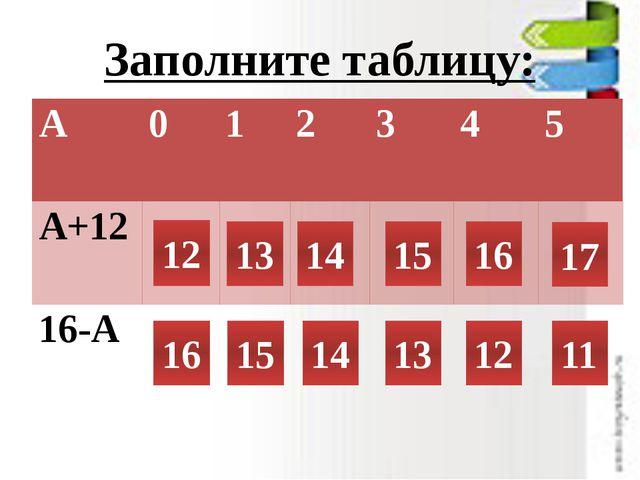 Заполните таблицу: 12 13 14 15 16 17 16 15 14 13 12 11 А 0 1 2 3 4 5 А+12 16-А