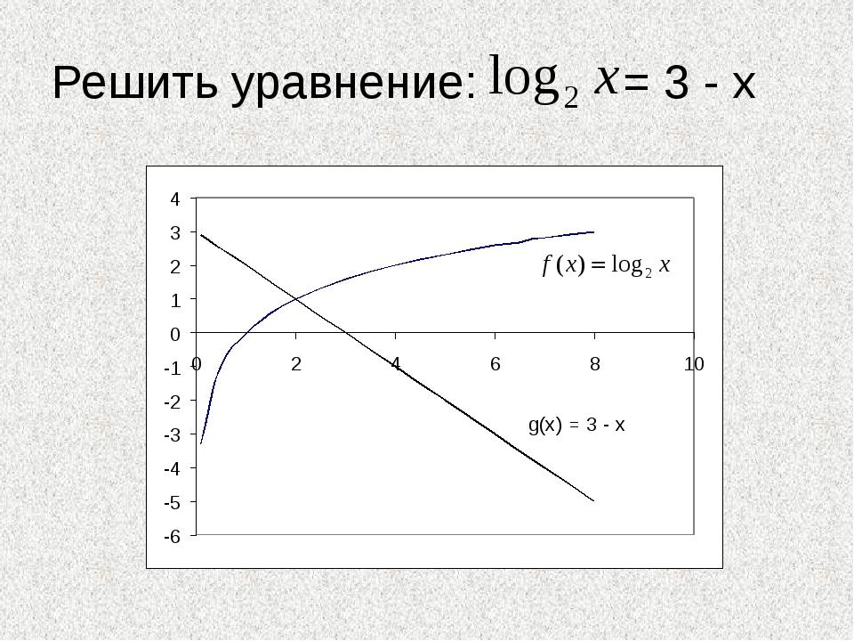 Решить уравнение: = 3 - х