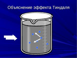 Объяснение эффекта Тиндаля