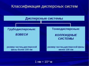 Классификация дисперсных систем Дисперсные системы Грубодисперсные: ВЗВЕСИ ра