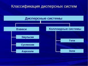 Классификация дисперсных систем Дисперсные системы Взвеси Коллоидные системы