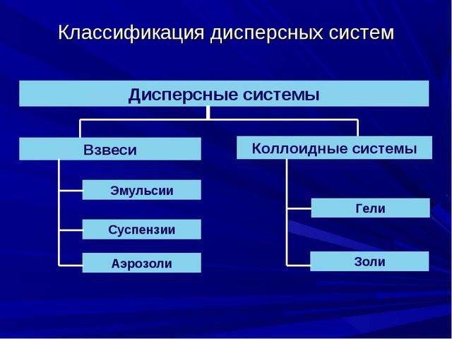 Классификация дисперсных систем Дисперсные системы Взвеси Коллоидные системы...