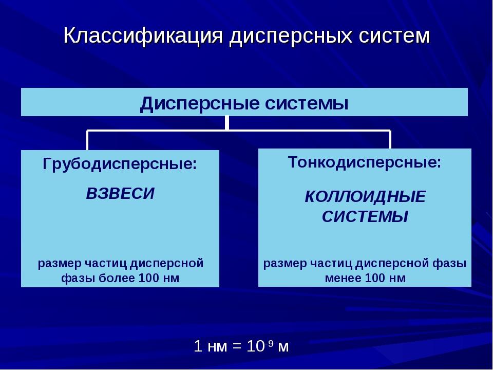 Классификация дисперсных систем Дисперсные системы Грубодисперсные: ВЗВЕСИ ра...