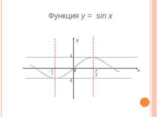 Функция у = sin x у х 1 -1 0
