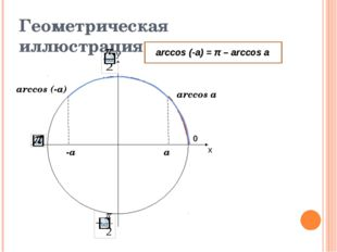 х у 0 Геометрическая иллюстрация arccos a arccos (-a) -a a arccos (-a) = π –