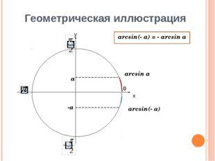 Геометрическая иллюстрация х у 0 arcsin a arcsin(- a) a -a arcsin(- a) = - ar