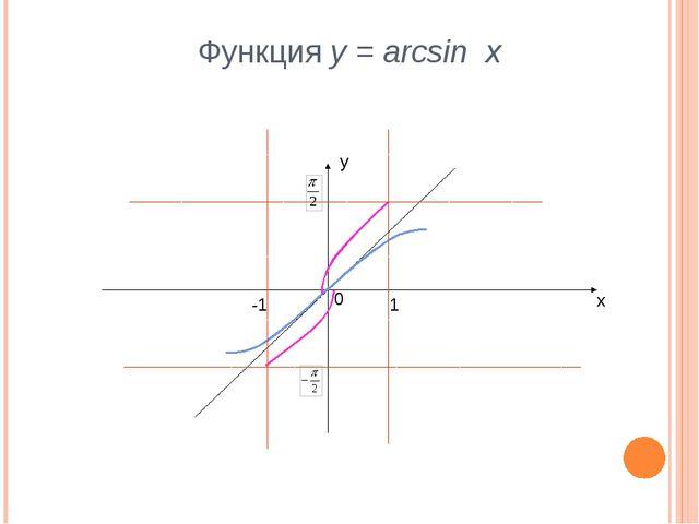 Функция y = arcsin x у х 0 -1 1