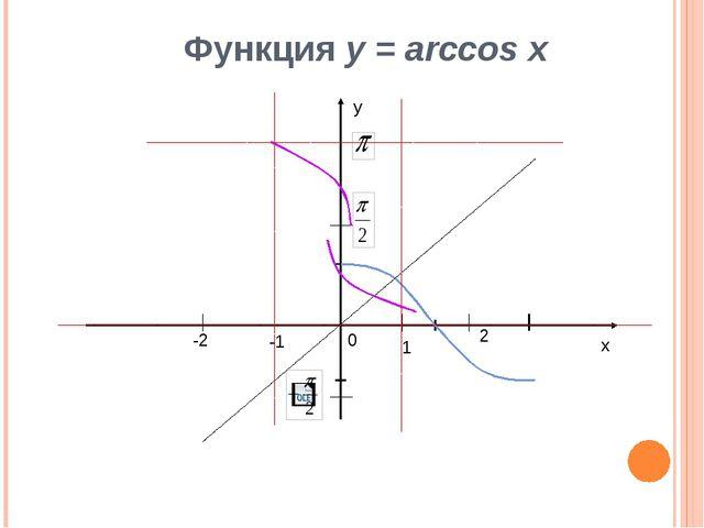 х у 1 2 -1 -2 0 Функция у = arccos x