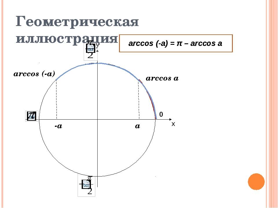х у 0 Геометрическая иллюстрация arccos a arccos (-a) -a a arccos (-a) = π –...