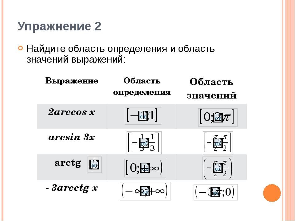 Упражнение 2 Найдите область определения и область значений выражений: Выраже...