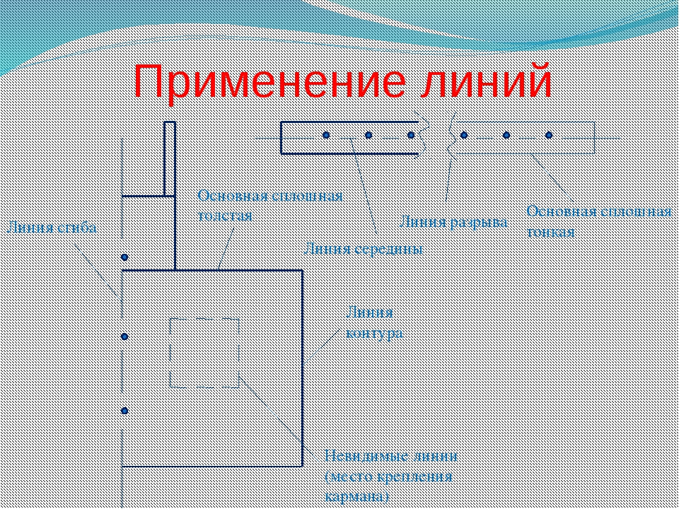 Применение линий Основная сплошная тонкая Линия контура Основная сплошная тол...